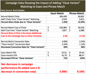 Exact Target Adwords Loss Sad