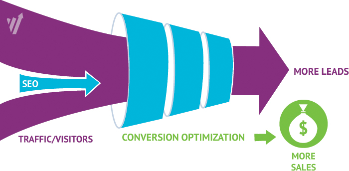 Conversion Optimization for PPC and SEO