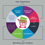 Ecommerce Conversion Customers First