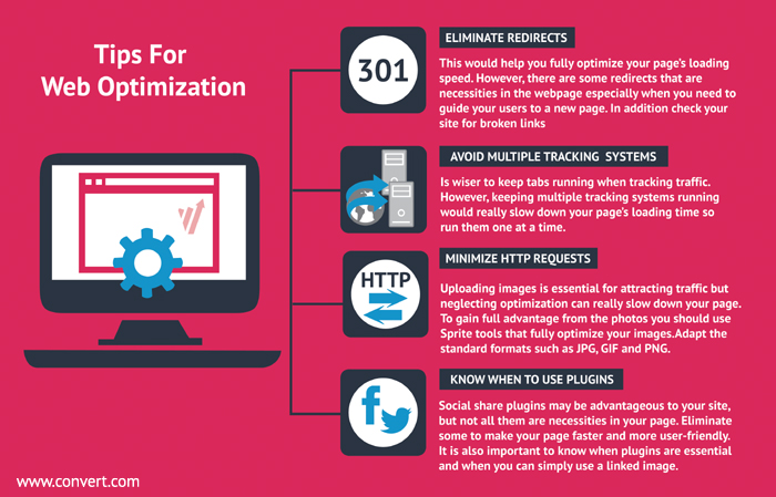 Website Speed Optimization