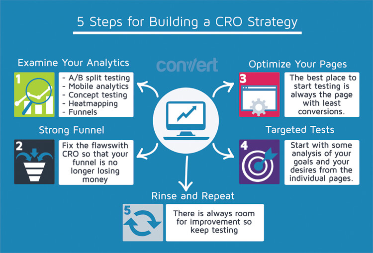 Building CRO Strategy Maine