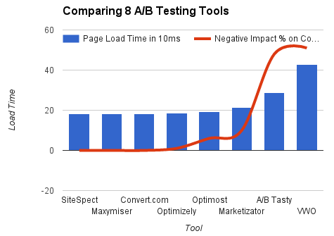 Comparison of a/b testing tools with convert