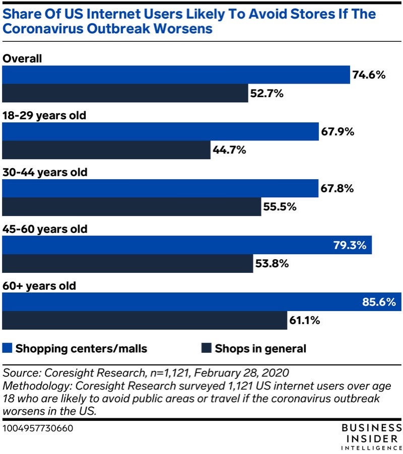 Share of internet users avoiding physical stores in the US during COVID-19